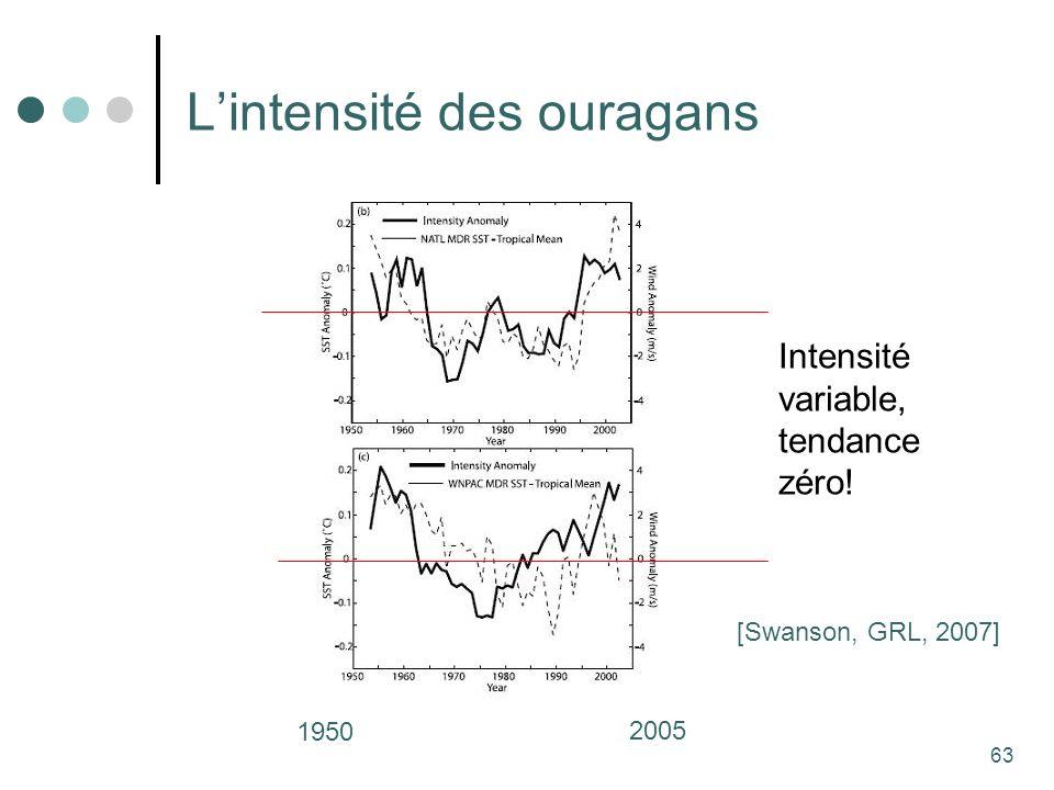63 Lintensité des ouragans [Swanson, GRL, 2007] 1950 2005 Intensité variable, tendance zéro!