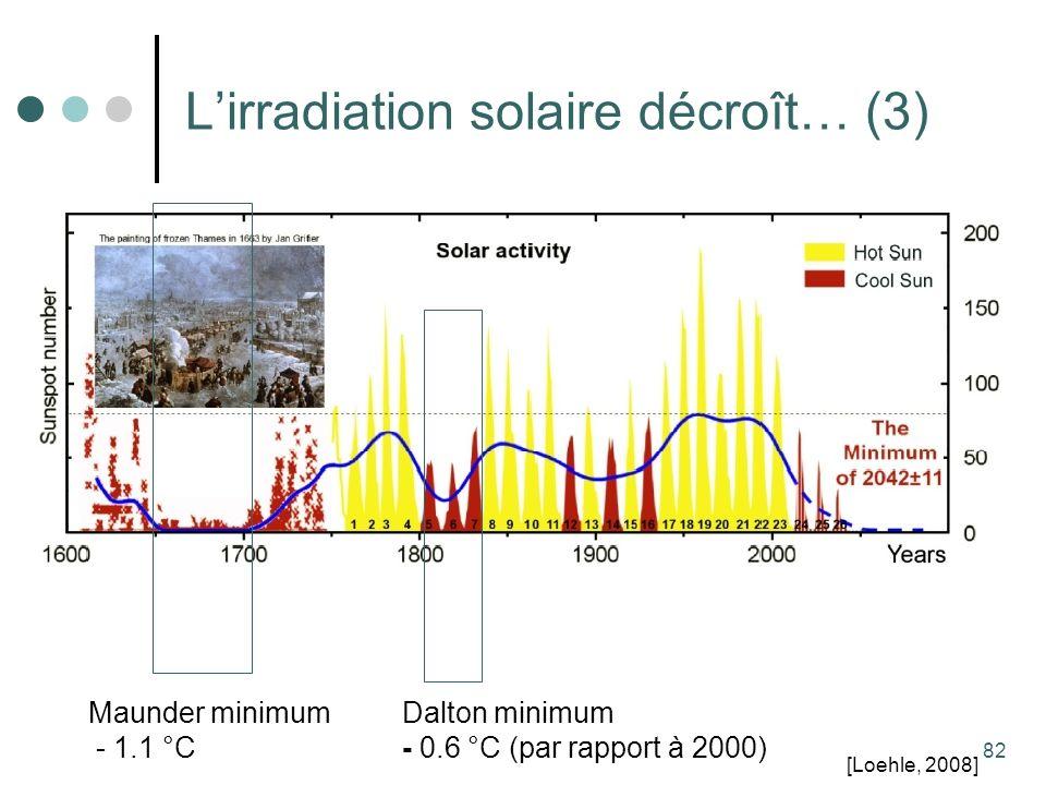 82 Lirradiation solaire décroît… (3) Dalton minimum - 0.6 °C (par rapport à 2000) Maunder minimum - 1.1 °C [Loehle, 2008]