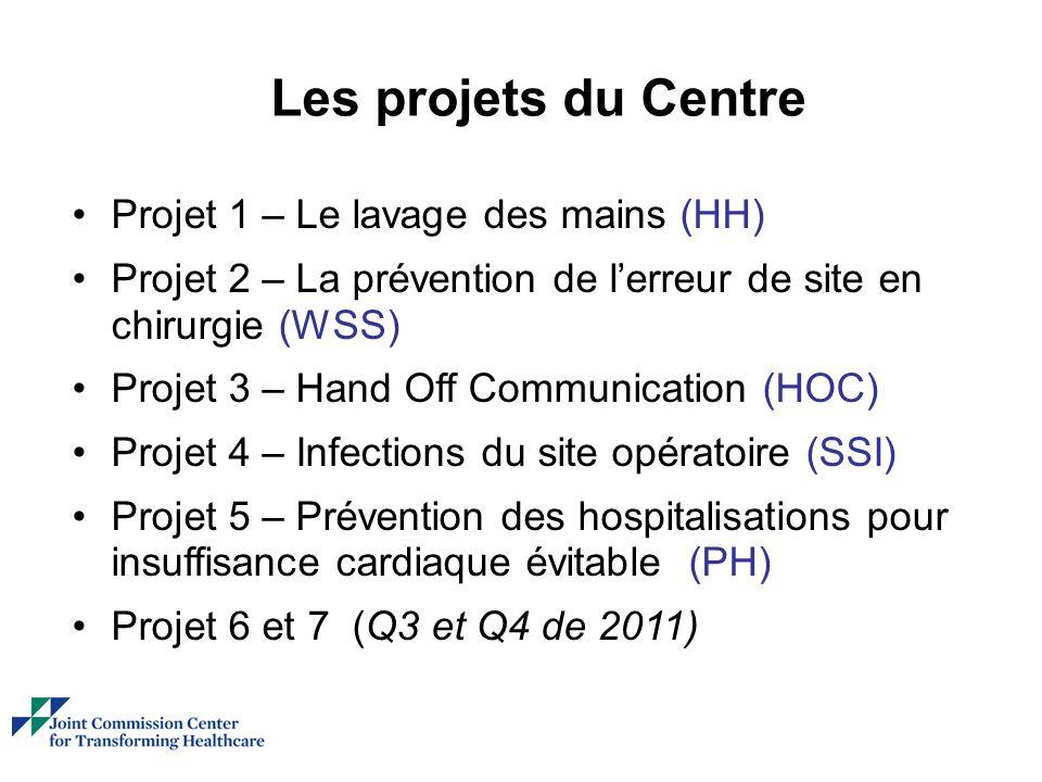 Les projets du Centre Projet 1 – Le lavage des mains (HH) Projet 2 – La prévention de lerreur de site en chirurgie (WSS) Projet 3 – Hand Off Communication (HOC) Projet 4 – Infections du site opératoire (SSI) Projet 5 – Prévention des hospitalisations pour insuffisance cardiaque évitable (PH) Projet 6 et 7 (Q3 et Q4 de 2011)