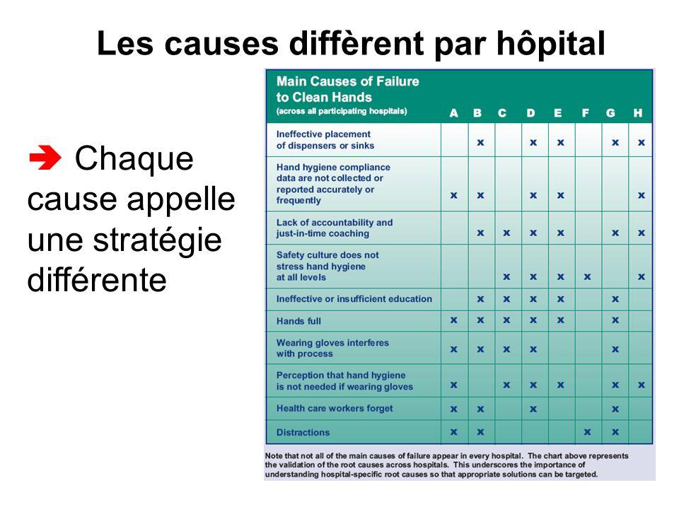 Les causes diffèrent par hôpital Chaque cause appelle une stratégie différente