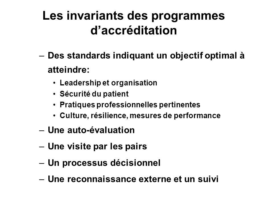 Contribuer à la transparence et à lamélioration de la qualité au niveau local Augmenter la confiance des utilisateurs dans le système de santé et dans les soins Promouvoir des changements systémiques au niveau national dans le cas de programmes nationaux Objectifs des programmes daccréditation