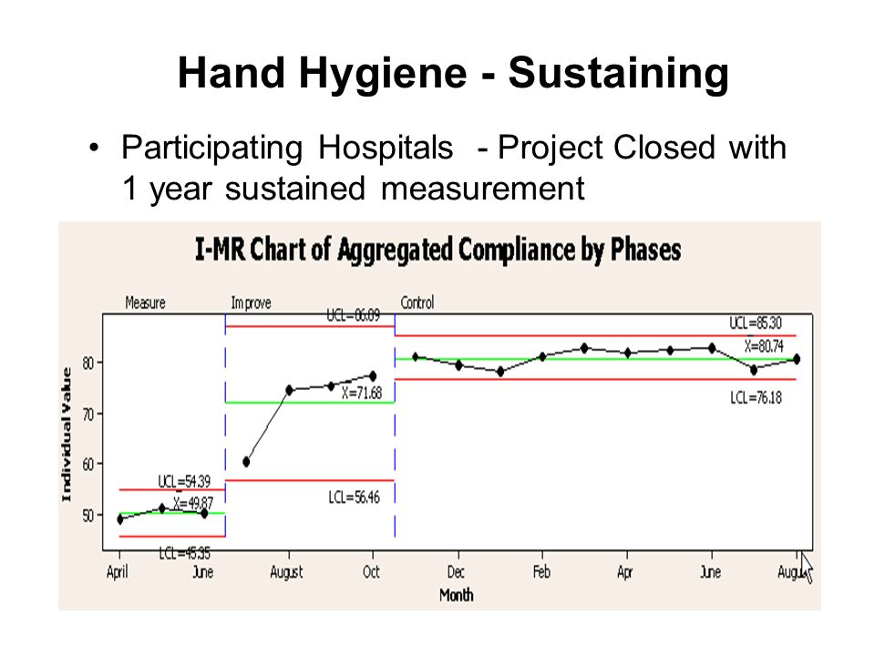 Hand Hygiene - Sustaining Participating Hospitals - Project Closed with 1 year sustained measurement