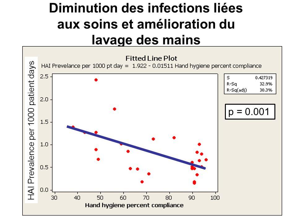 Diminution des infections liées aux soins et amélioration du lavage des mains p = 0.001 HAI Prevalence per 1000 patient days