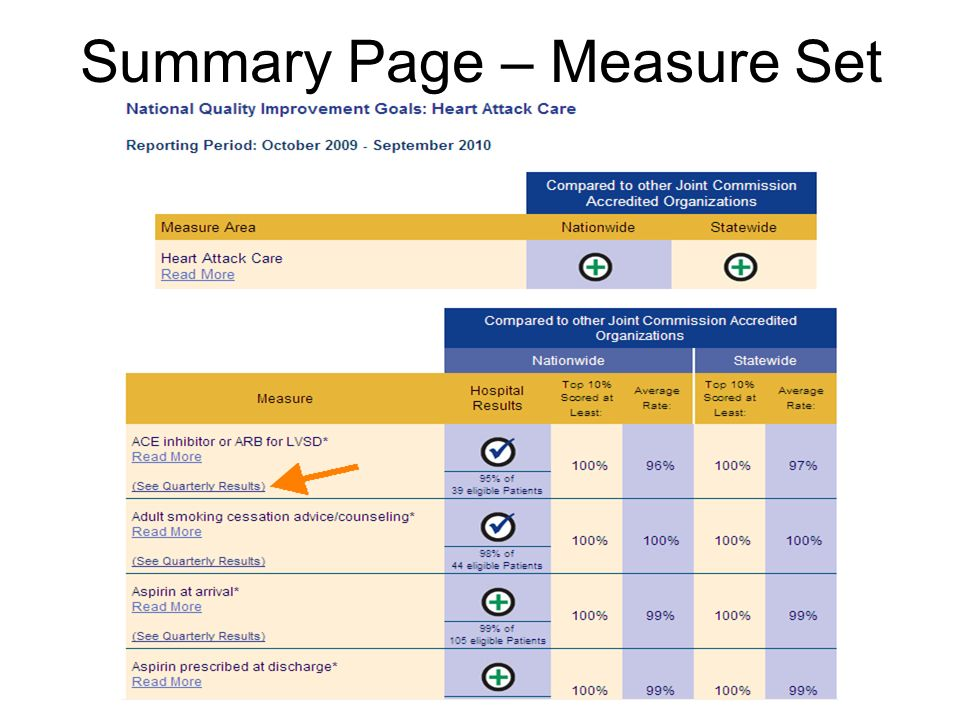 Summary Page – Measure Set