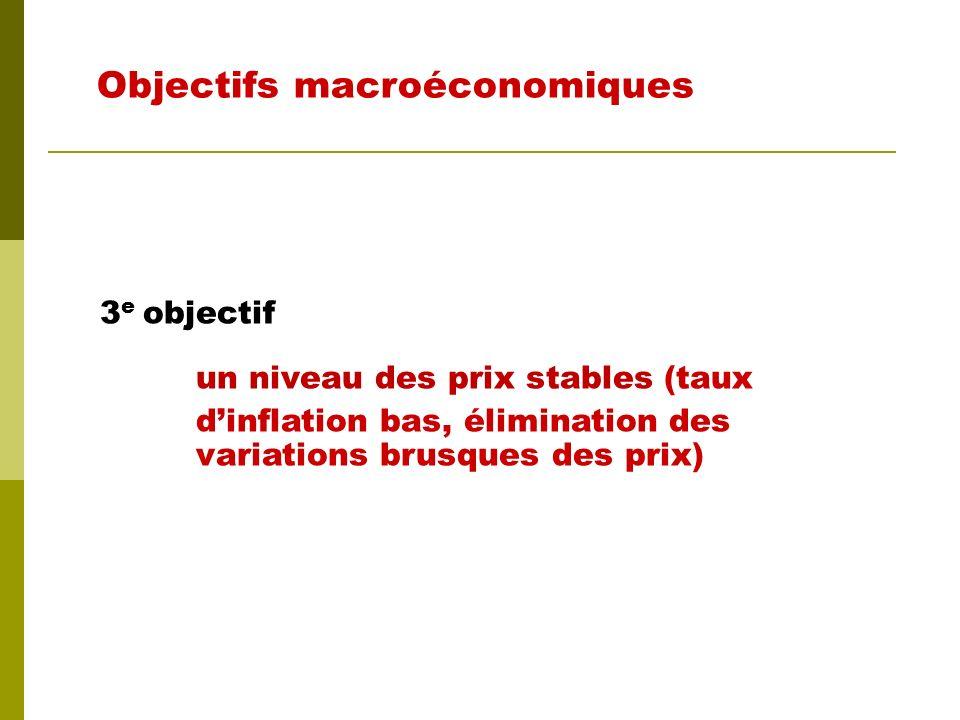 2 e objectif un niveau demploi élevé (un taux de chômage faible) Objectifs macroéconomiques