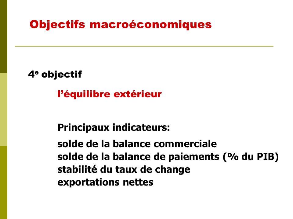 3 e objectif un niveau des prix stables (taux dinflation bas, élimination des variations brusques des prix) Objectifs macroéconomiques