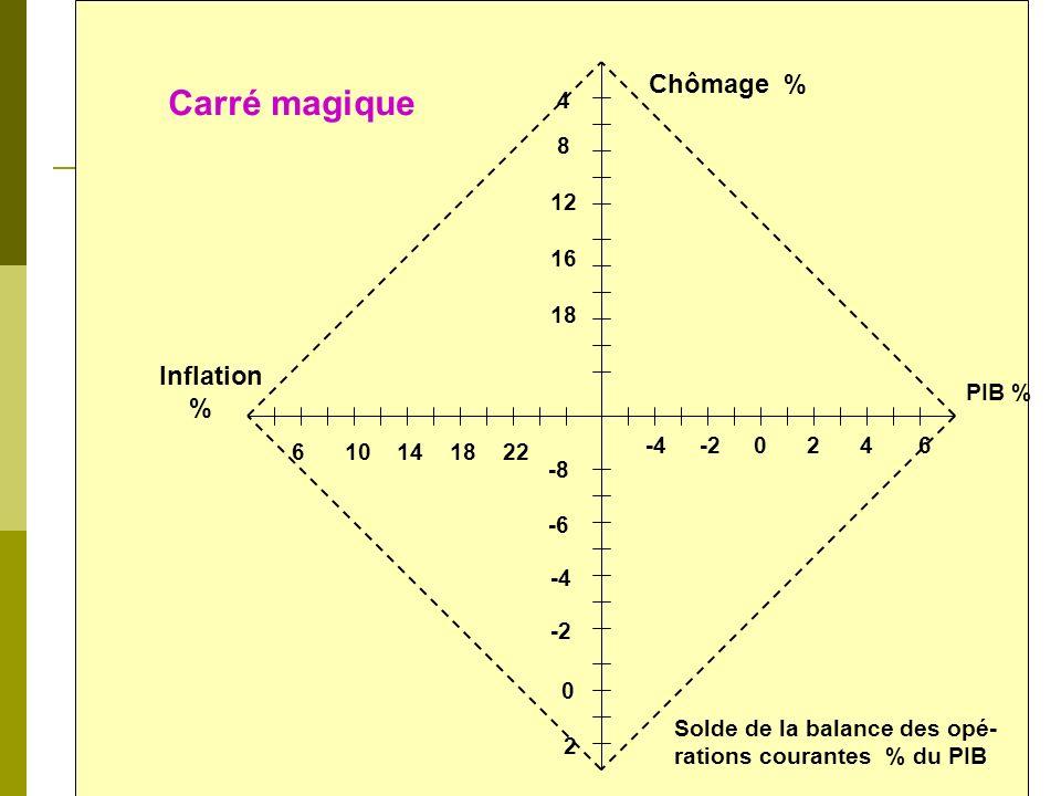 4 e objectif léquilibre extérieur Principaux indicateurs: solde de la balance commerciale solde de la balance de paiements (% du PIB) stabilité du tau