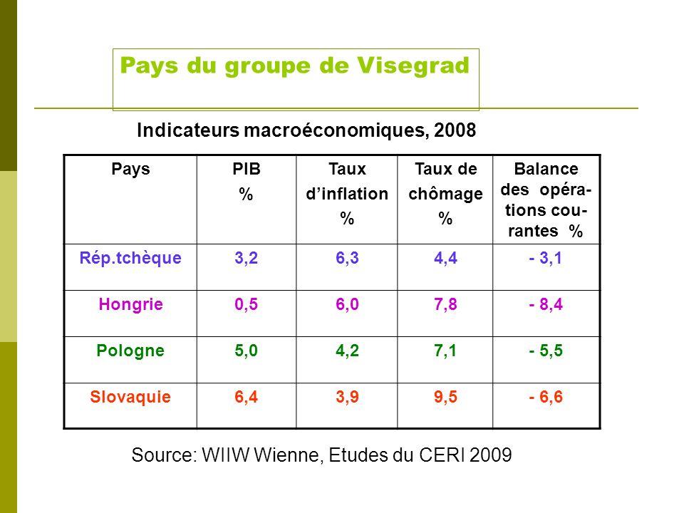Chômage % PIB % Solde de la balance des opé- rations courantes % du PIB Inflation % 6 10 14 18 22 4 8 12 16 18 -8 -6 -4 -2 0 2 -4 -2 0 2 4 6 Carré mag