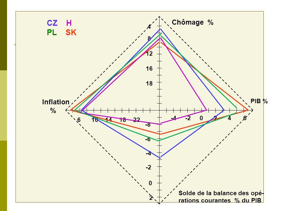 Pays du groupe de Visegrad PaysPIB % Taux dinflation % Taux de chômage % Balance des opéra- tions cou- rantes % Rép.tchèque3,23,26,34,44,4- 3,1 Hongri