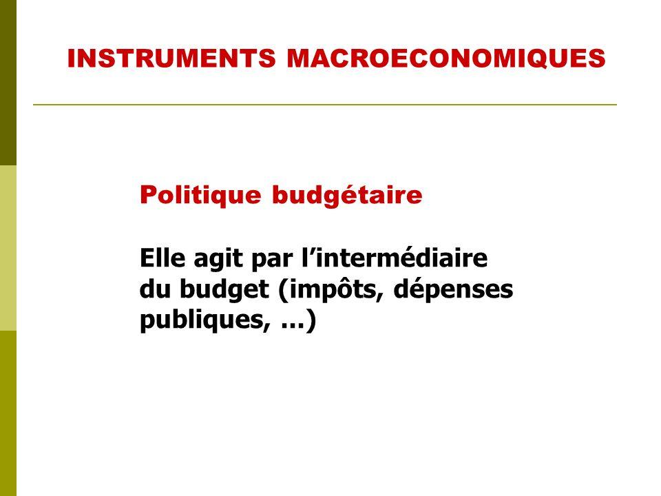 Politique budgétaire (fiscale) Politique monétaire Politique économique extérieure Politique des revenus Elles peuvent avoir un caractère expansive ou