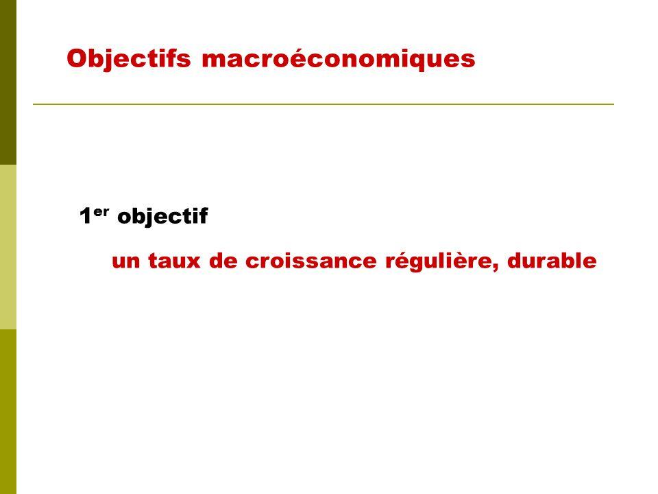 Croissance économique Emploi élevé Niveau des prix stable Relations extérieures équilibrées Objectifs macroéconomiques