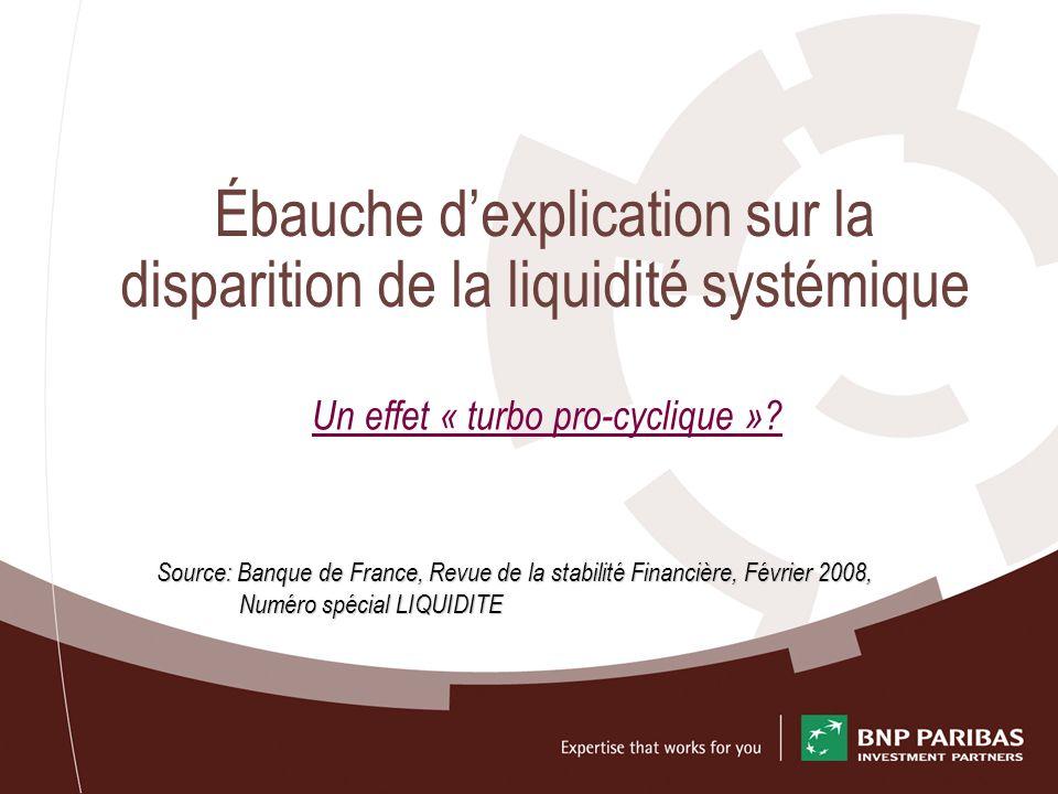 Ébauche dexplication sur la disparition de la liquidité systémique Un effet « turbo pro-cyclique »? Source: Banque de France, Revue de la stabilité Fi