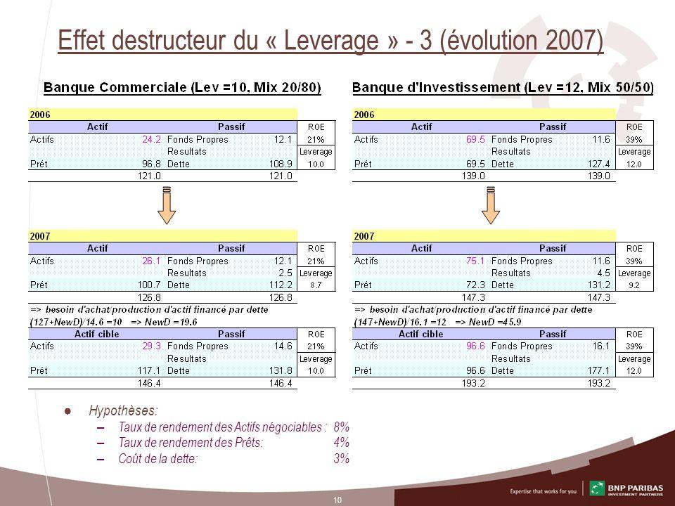 10 Effet destructeur du « Leverage » - 3 (évolution 2007) Hypothèses: – Taux de rendement des Actifs négociables :8% – Taux de rendement des Prêts: 4%