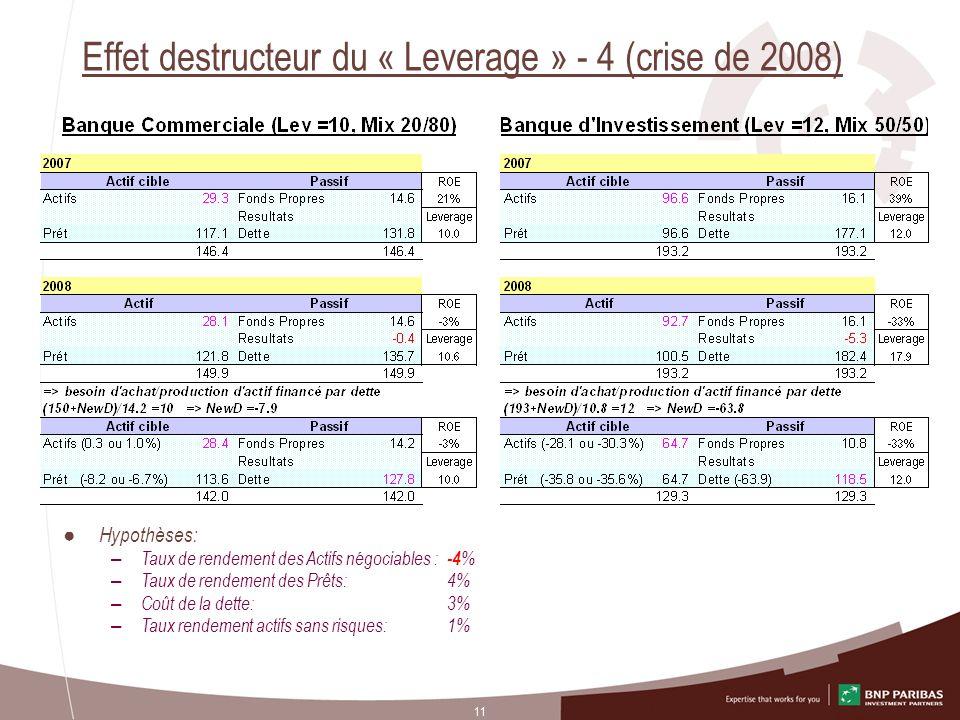 11 Effet destructeur du « Leverage » - 4 (crise de 2008) Hypothèses: – Taux de rendement des Actifs négociables : -4 % – Taux de rendement des Prêts: