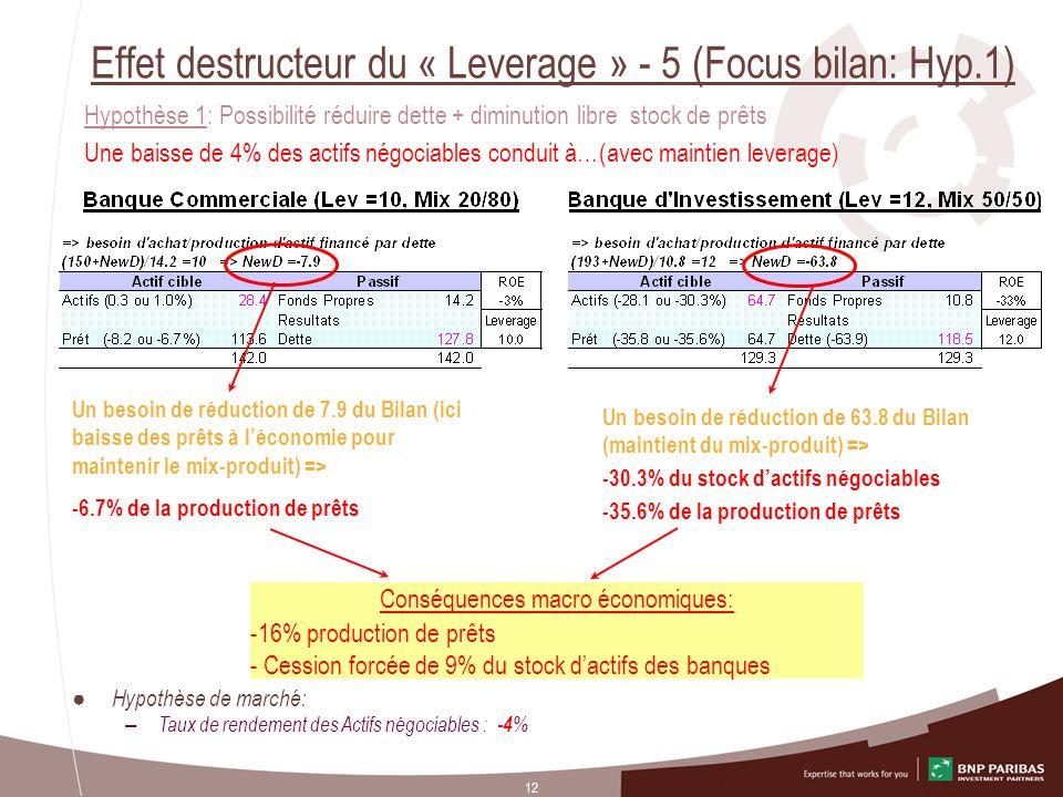 12 Effet destructeur du « Leverage » - 5 (Focus bilan: Hyp.1) Hypothèse de marché: – Taux de rendement des Actifs négociables : -4 % Hypothèse 1: Poss
