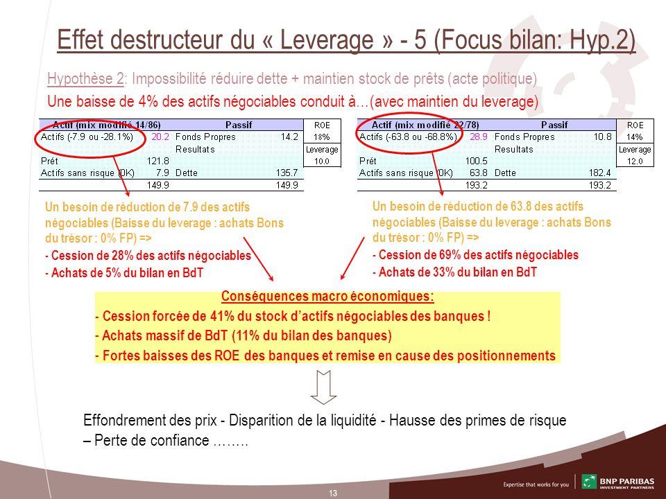 13 Effet destructeur du « Leverage » - 5 (Focus bilan: Hyp.2) Hypothèse 2: Impossibilité réduire dette + maintien stock de prêts (acte politique) Une