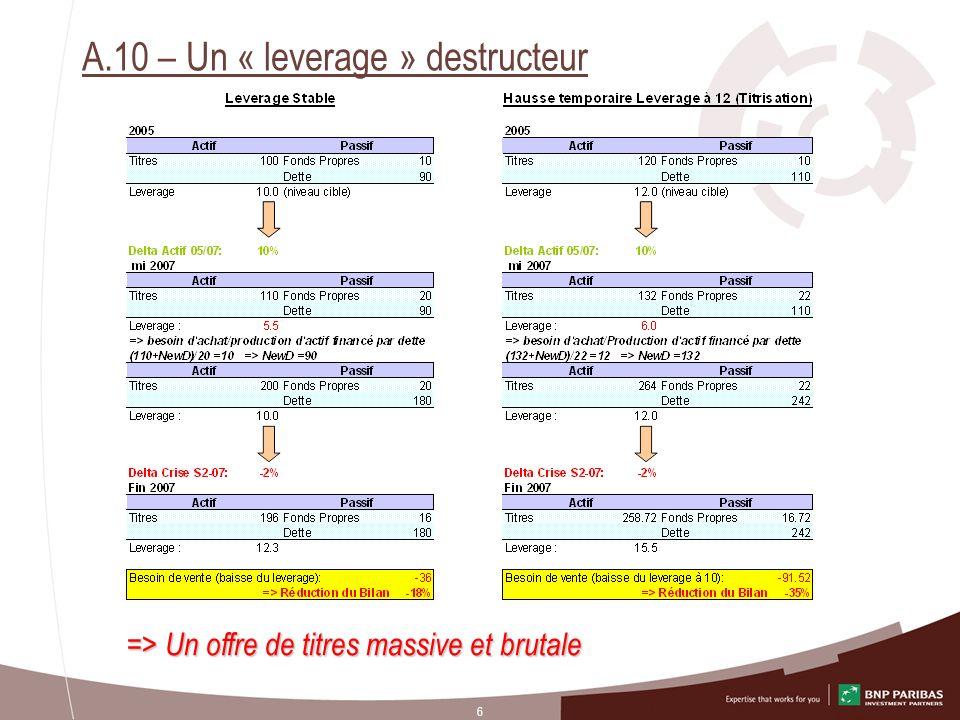 6 A.10 – Un « leverage » destructeur => Un offre de titres massive et brutale