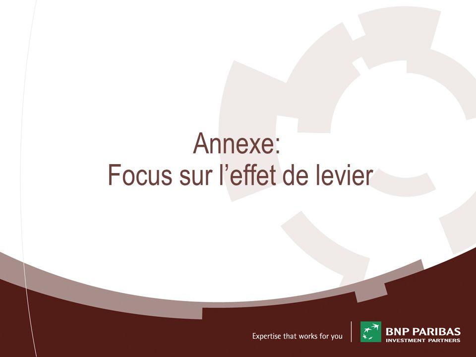 Annexe: Focus sur leffet de levier