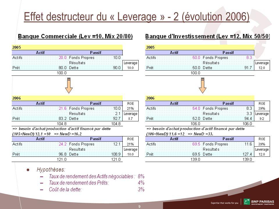 9 Effet destructeur du « Leverage » - 2 (évolution 2006) Hypothèses: – Taux de rendement des Actifs négociables :8% – Taux de rendement des Prêts: 4%