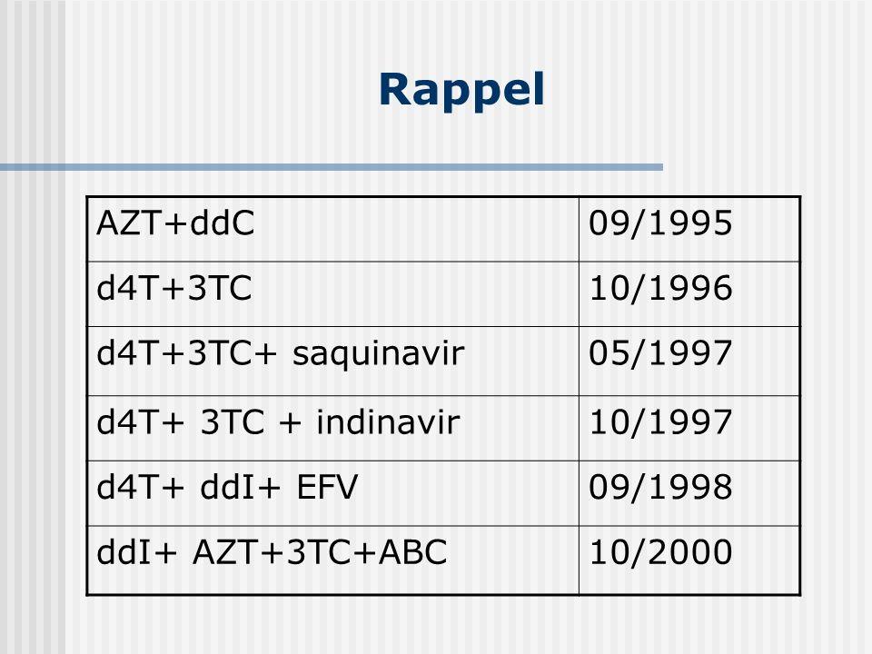 Rappel AZT+ddC09/1995 d4T+3TC10/1996 d4T+3TC+ saquinavir05/1997 d4T+ 3TC + indinavir10/1997 d4T+ ddI+ EFV09/1998 ddI+ AZT+3TC+ABC10/2000