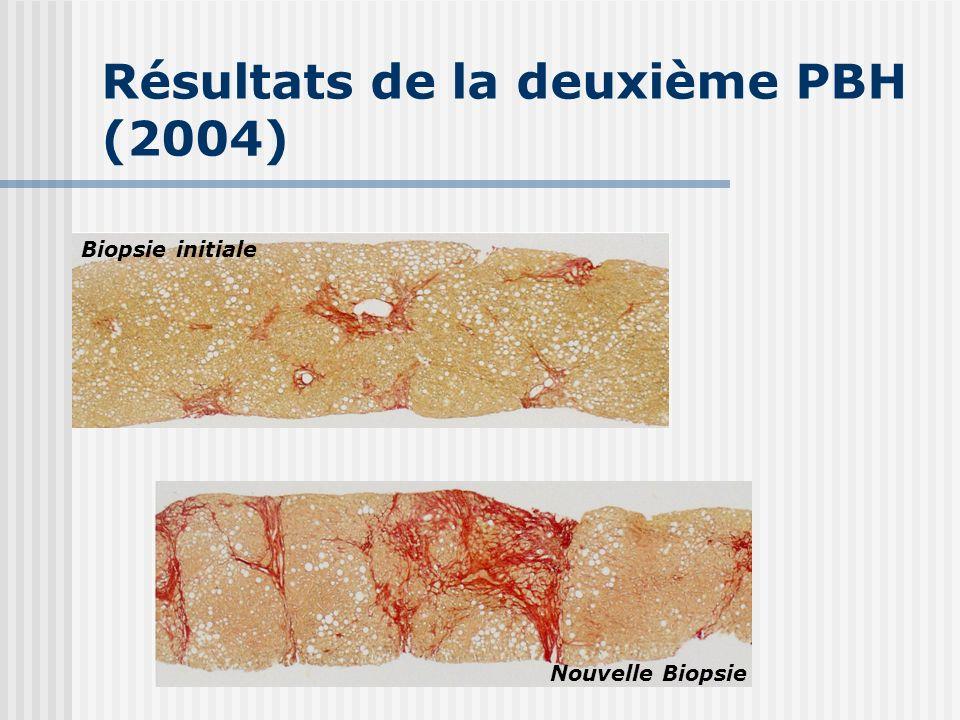 Résultats de la deuxième PBH (2004) Biopsie initiale Nouvelle Biopsie