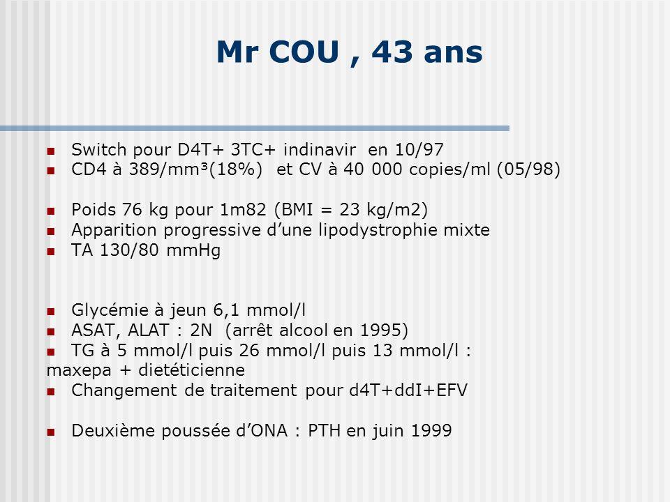 Mr COU, 43 ans Switch pour D4T+ 3TC+ indinavir en 10/97 CD4 à 389/mm³(18%) et CV à 40 000 copies/ml (05/98) Poids 76 kg pour 1m82 (BMI = 23 kg/m2) App