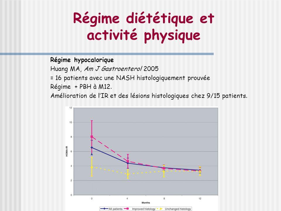 Régime diététique et activité physique Régime hypocalorique Huang MA, Am J Gastroenterol 2005 = 16 patients avec une NASH histologiquement prouvée Rég