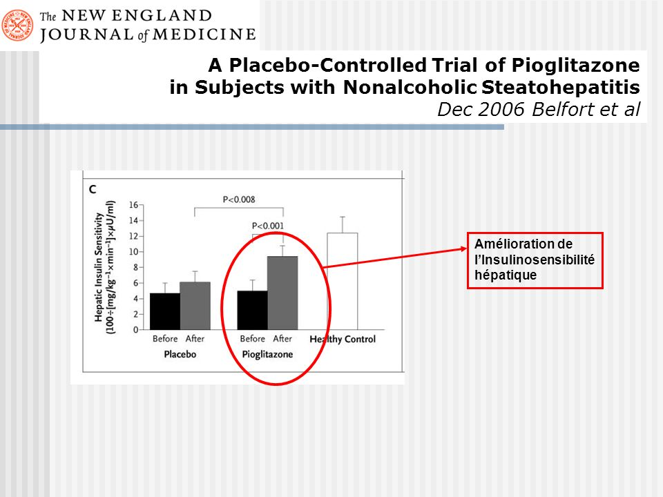 Amélioration de lInsulinosensibilité hépatique A Placebo-Controlled Trial of Pioglitazone in Subjects with Nonalcoholic Steatohepatitis Dec 2006 Belfo