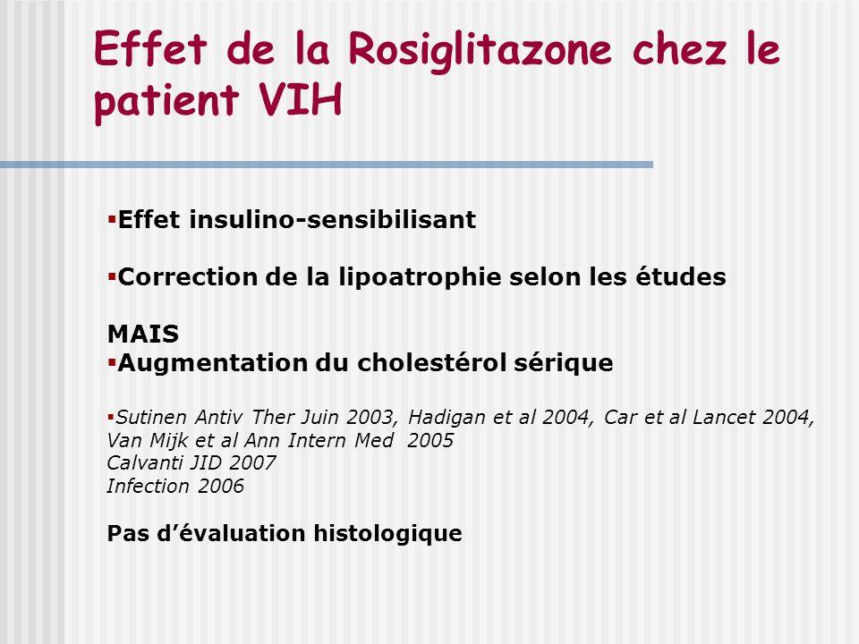 Effet de la Rosiglitazone chez le patient VIH Effet insulino-sensibilisant Correction de la lipoatrophie selon les études MAIS Augmentation du cholest