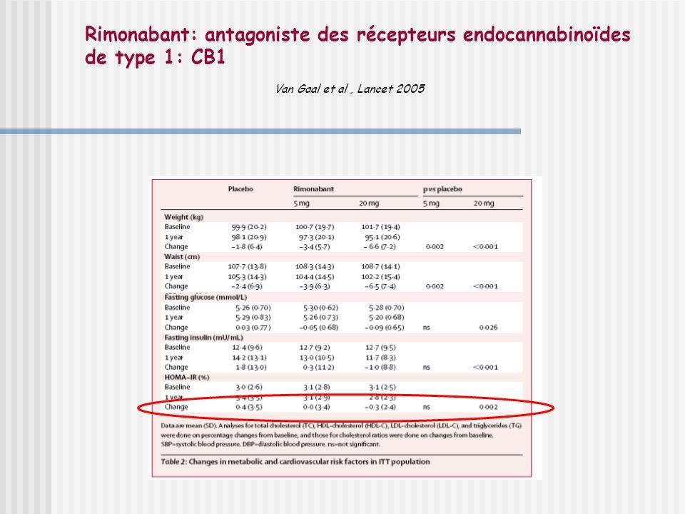 Rimonabant: antagoniste des récepteurs endocannabinoïdes de type 1: CB1 Van Gaal et al, Lancet 2005