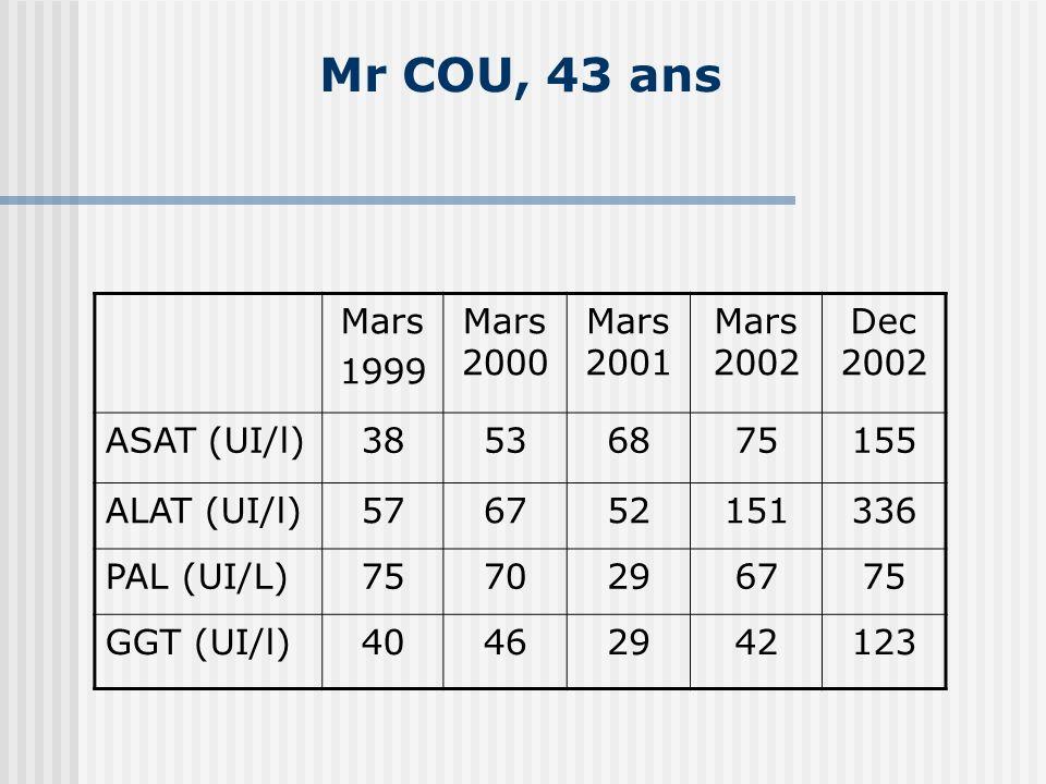 Mr COU, 43 ans Mars 1999 Mars 2000 Mars 2001 Mars 2002 Dec 2002 ASAT (UI/l)38536875155 ALAT (UI/l)576752151336 PAL (UI/L)7570296775 GGT (UI/l)40462942