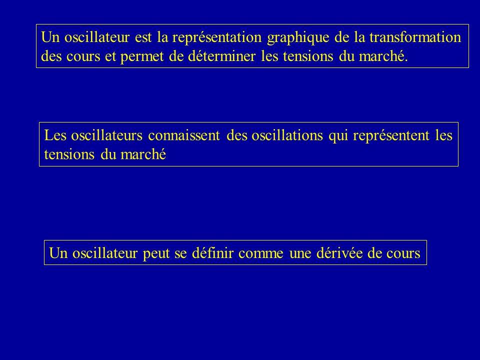 Un oscillateur peut se définir comme une dérivée de cours Les oscillateurs connaissent des oscillations qui représentent les tensions du marché Un oscillateur est la représentation graphique de la transformation des cours et permet de déterminer les tensions du marché.