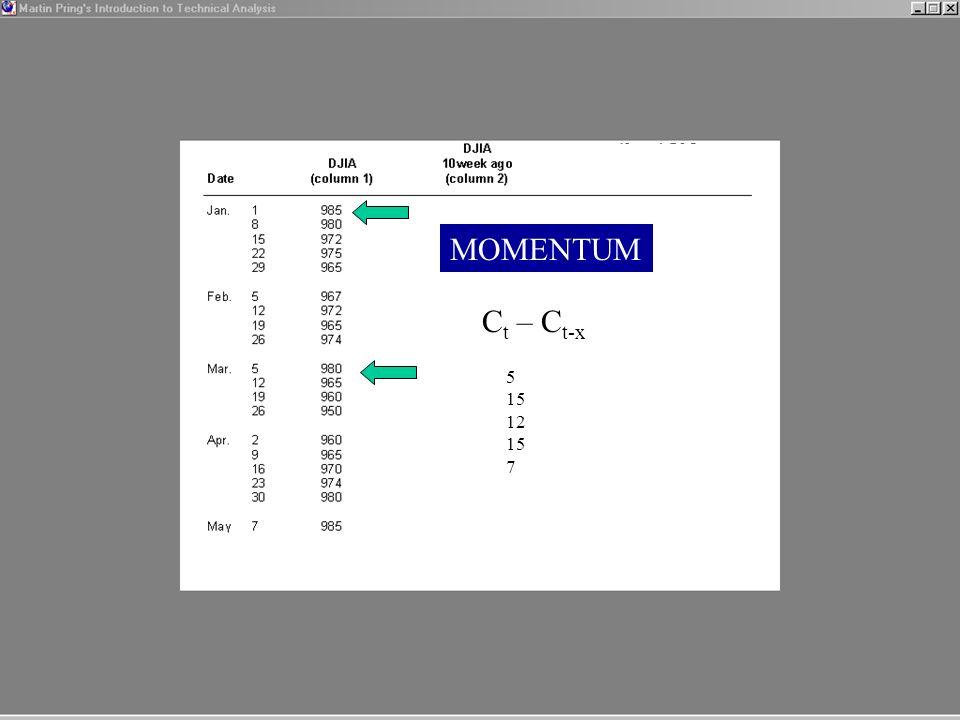 MOMENTUM C t – C t-x 5 15 12 15 7