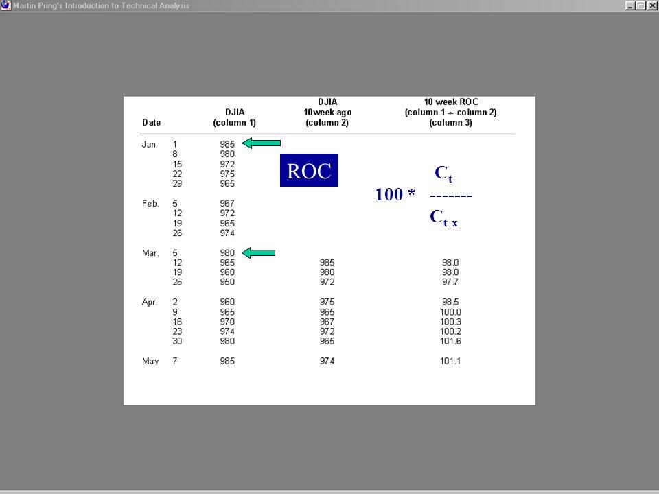 ROC C t 100 * ------- C t-x