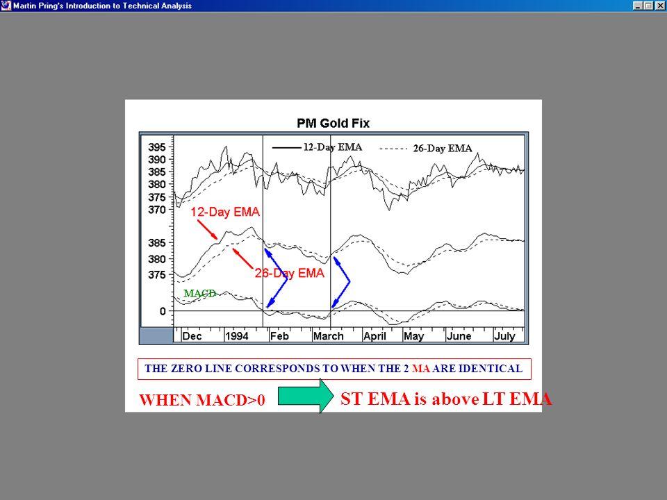 THE ZERO LINE CORRESPONDS TO WHEN THE 2 MA ARE IDENTICAL WHEN MACD>0 ST EMA is above LT EMA