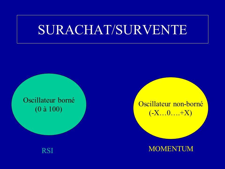 SURACHAT/SURVENTE Oscillateur borné (0 à 100) Oscillateur non-borné (-X…0….+X) RSI MOMENTUM