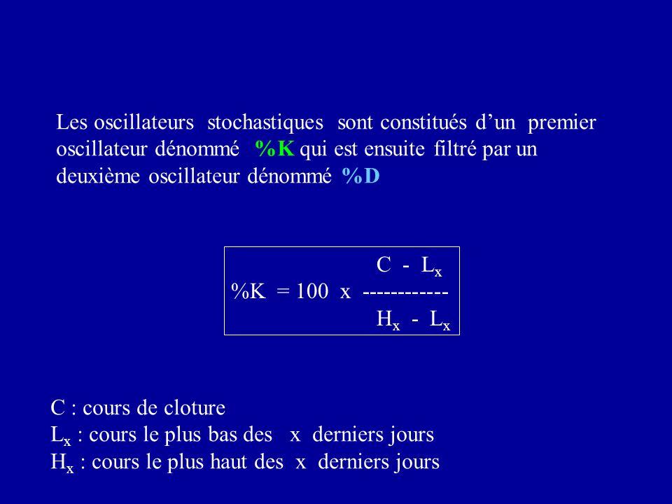 Les oscillateurs stochastiques sont constitués dun premier oscillateur dénommé %K qui est ensuite filtré par un deuxième oscillateur dénommé %D C - L x %K = 100 x ------------ H x - L x C : cours de cloture L x : cours le plus bas des x derniers jours H x : cours le plus haut des x derniers jours