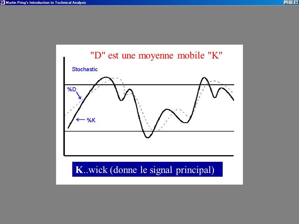 K..wick (donne le signal principal) D est une moyenne mobile K