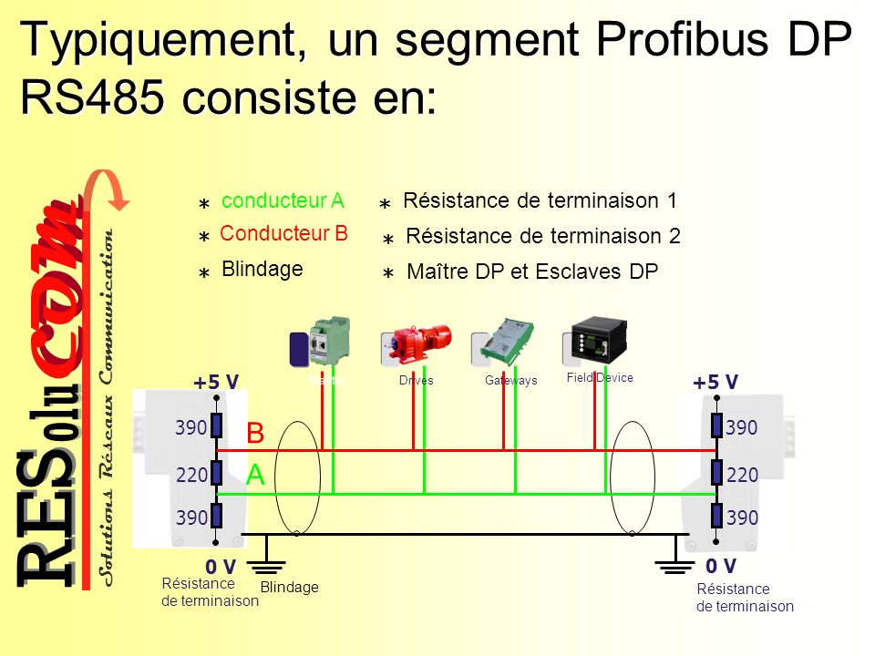 Solutions Réseaux Communication COM olu RES Typiquement, un segment Profibus DP RS485 consiste en: Conducteur B * Résistance de terminaison 2 * Blindage * Maître DP et Esclaves DP * 0 V +5 V 390 220 390 Résistance de terminaison 0 V +5 V 390 220 390 Résistance de terminaison Blindage A B Drives Gateways Field Device Master conducteur A * Résistance de terminaison 1 *