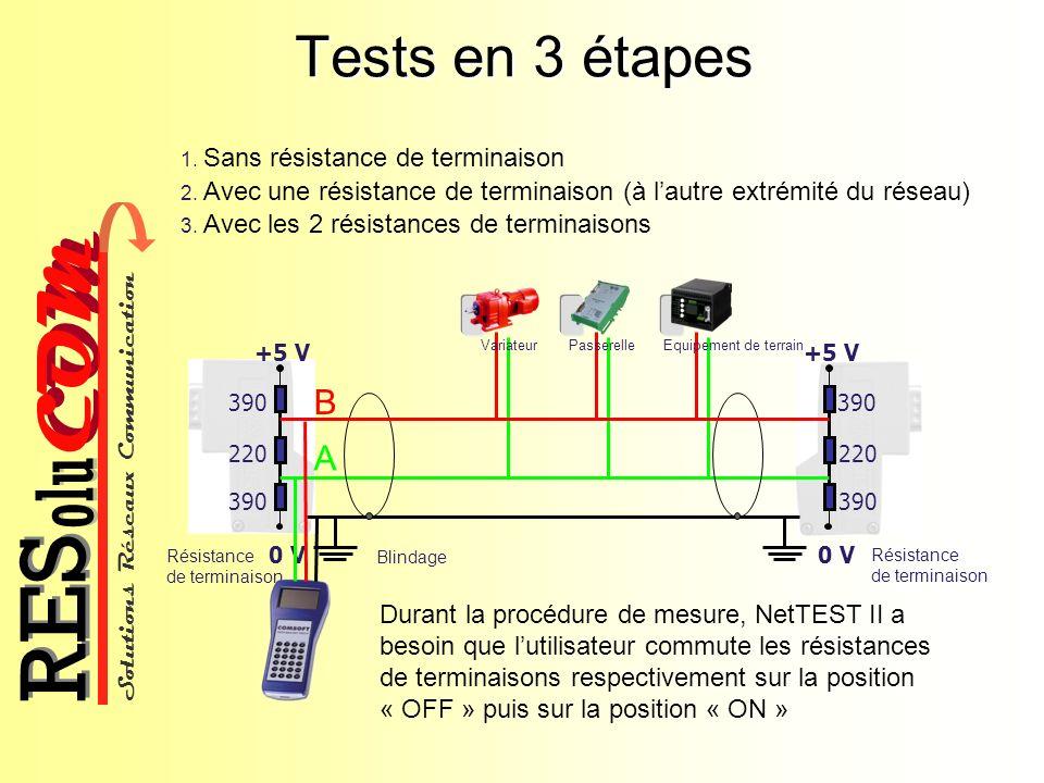 Solutions Réseaux Communication COM olu RES Tests en 3 étapes 1. Sans résistance de terminaison 2. Avec une résistance de terminaison (à lautre extrém