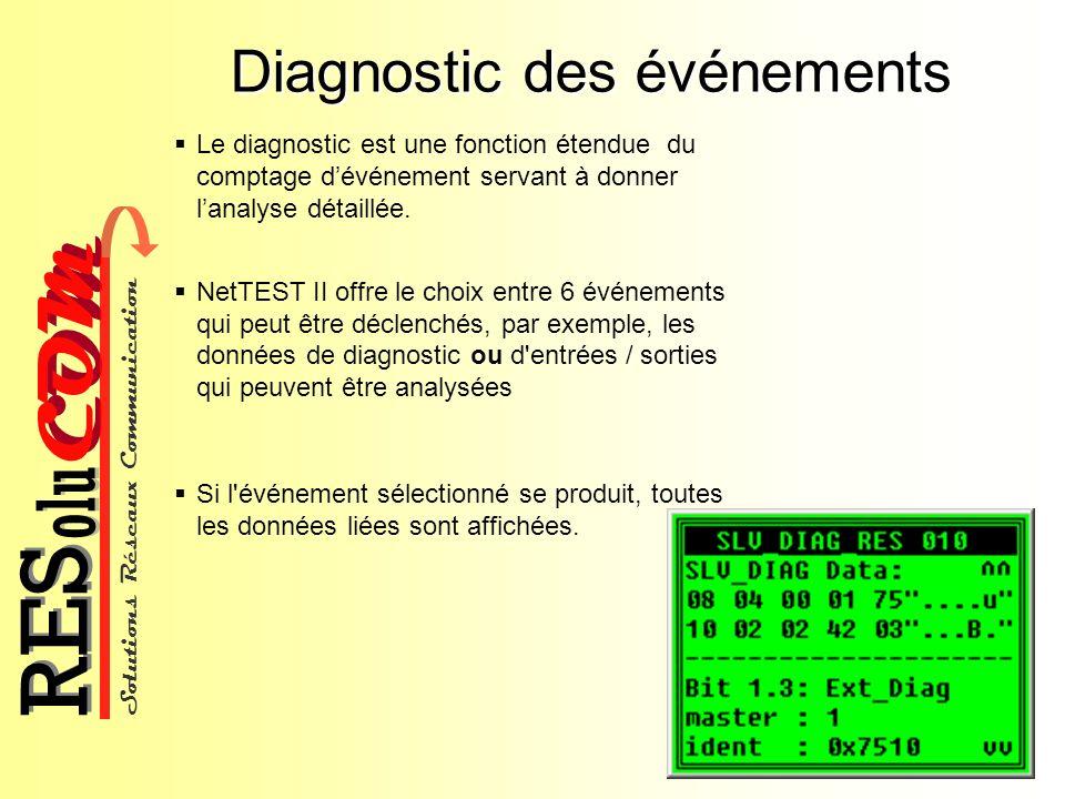 Solutions Réseaux Communication COM olu RES Diagnostic des événements Le diagnostic est une fonction étendue du comptage dévénement servant à donner l