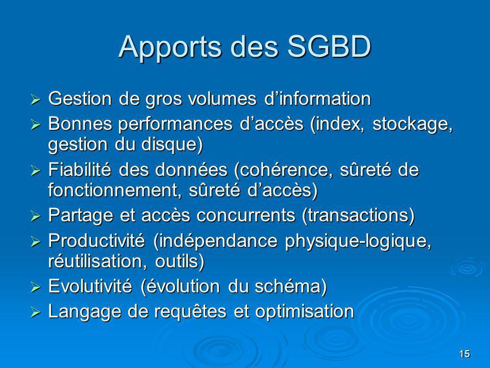 15 Apports des SGBD Gestion de gros volumes dinformation Gestion de gros volumes dinformation Bonnes performances daccès (index, stockage, gestion du