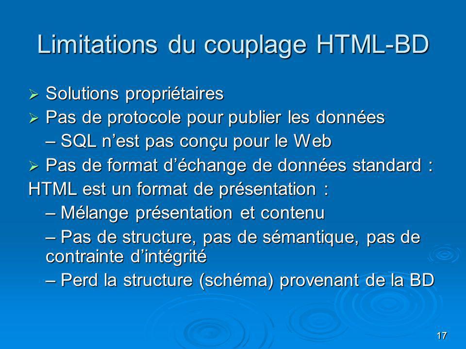 17 Limitations du couplage HTML-BD Solutions propriétaires Solutions propriétaires Pas de protocole pour publier les données Pas de protocole pour pub