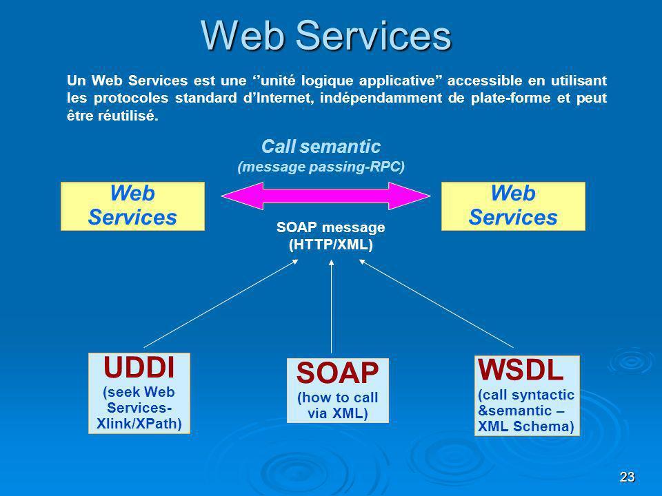 23 Web Services UDDI (seek Web Services- Xlink/XPath) SOAP (how to call via XML) WSDL (call syntactic &semantic – XML Schema) Call semantic (message passing-RPC) SOAP message (HTTP/XML) Un Web Services est une unité logique applicative accessible en utilisant les protocoles standard dInternet, indépendamment de plate-forme et peut être réutilisé.