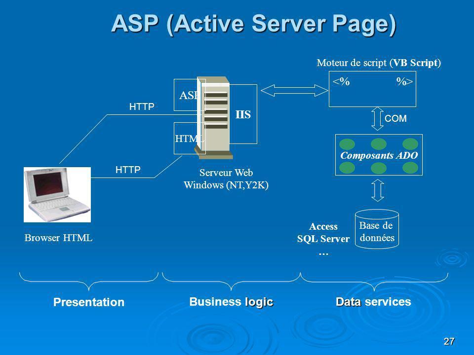 27 IIS Composants ADO Base de données Browser HTML Serveur Web Windows (NT,Y2K) Moteur de script (VB Script) ASP (Active Server Page) Access SQL Serve