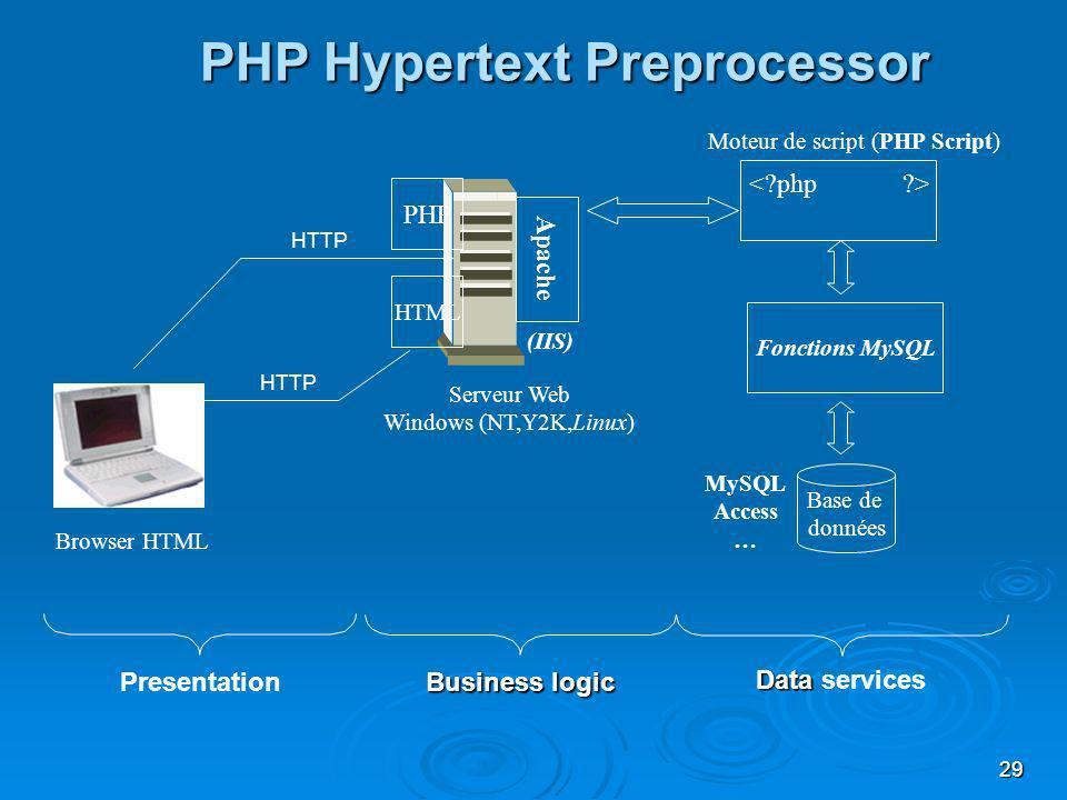 29 Fonctions MySQL Base de données Browser HTML Serveur Web Windows (NT,Y2K,Linux) Moteur de script (PHP Script) PHP Hypertext Preprocessor MySQL Access … Apache Presentation Business logic Data Data services (IIS) HTTP HTML PHP