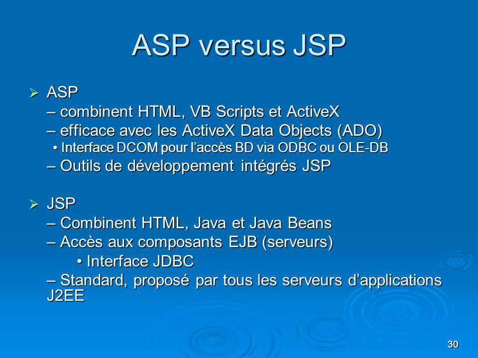 30 ASP versus JSP ASP ASP – combinent HTML, VB Scripts et ActiveX – efficace avec les ActiveX Data Objects (ADO) Interface DCOM pour laccès BD via ODBC ou OLE-DB Interface DCOM pour laccès BD via ODBC ou OLE-DB – Outils de développement intégrés JSP JSP JSP – Combinent HTML, Java et Java Beans – Accès aux composants EJB (serveurs) Interface JDBC Interface JDBC – Standard, proposé par tous les serveurs dapplications J2EE