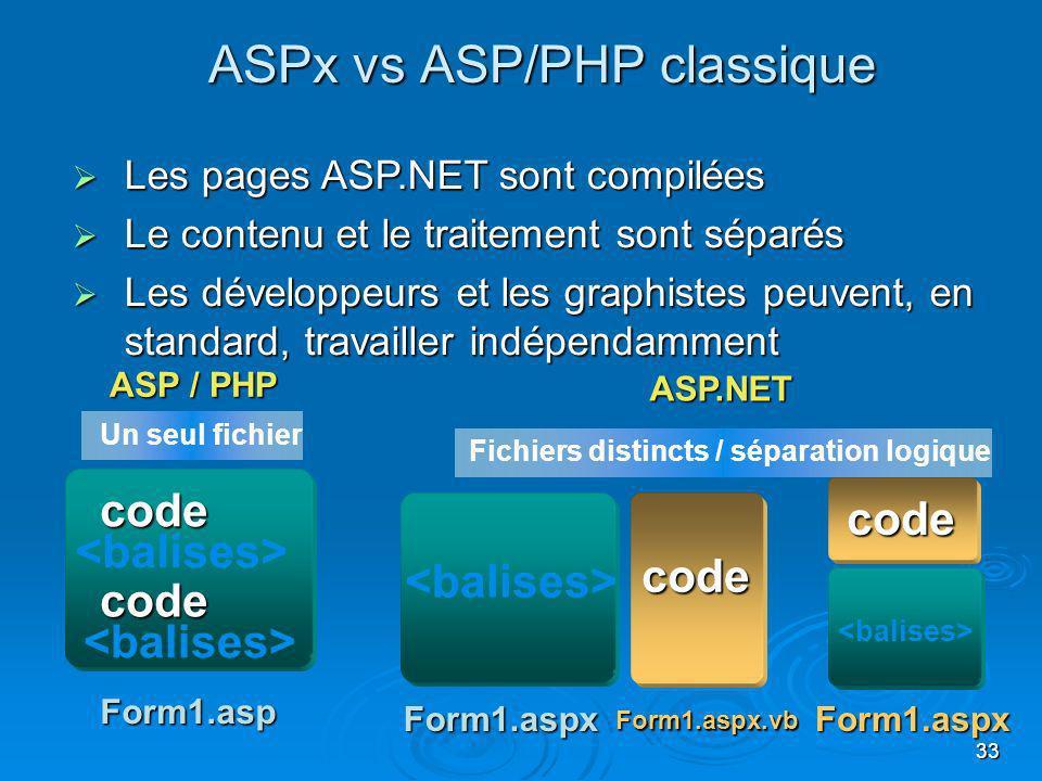33 Les pages ASP.NET sont compilées Les pages ASP.NET sont compilées Le contenu et le traitement sont séparés Le contenu et le traitement sont séparés Les développeurs et les graphistes peuvent, en standard, travailler indépendamment Les développeurs et les graphistes peuvent, en standard, travailler indépendamment Form1.asp Form1.aspx Form1.aspx.vb code code Fichiers distincts / séparation logique Un seul fichier ASP / PHP ASP.NET code code Form1.aspx ASPx vs ASP/PHP classique