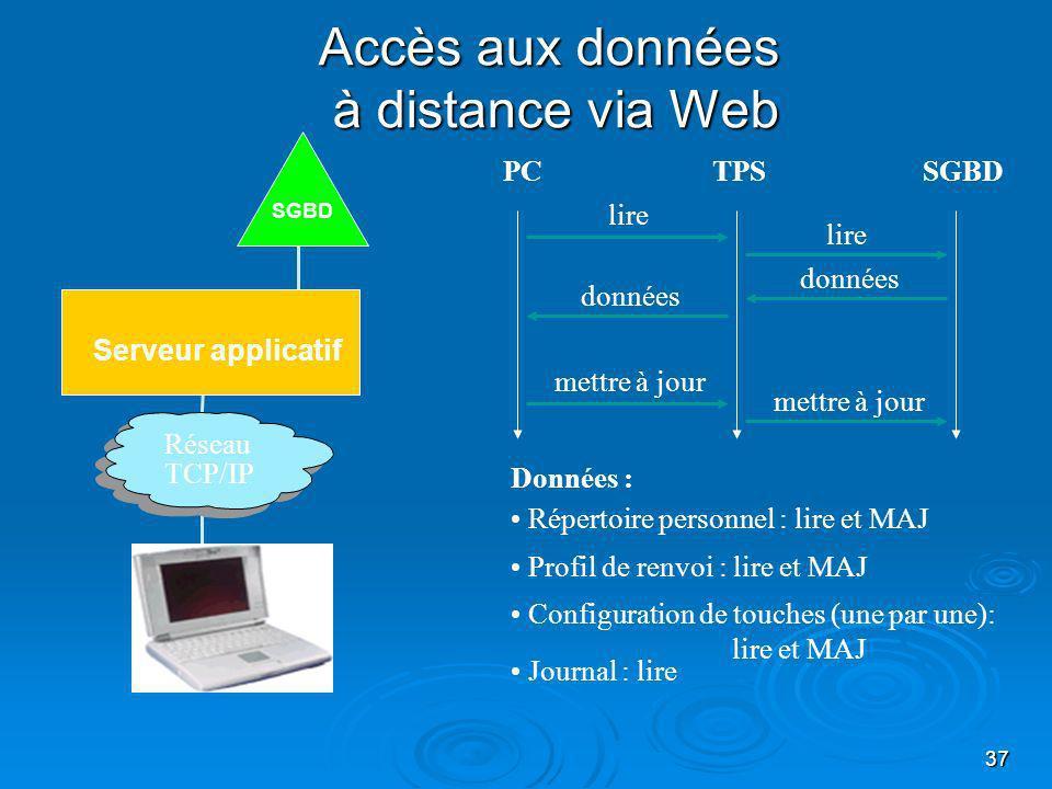 37 Accès aux données à distance via Web Serveur applicatif SGBD Réseau TCP/IP TPSSGBDPC lire données mettre à jour lire Données : Répertoire personnel