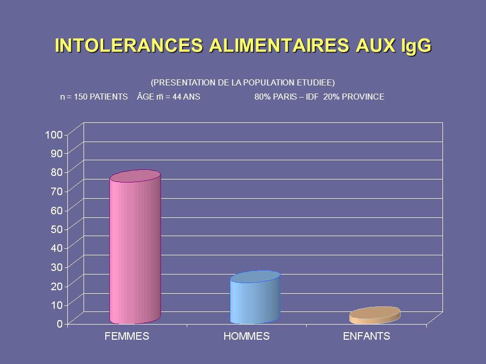 INTOLERANCES ALIMENTAIRES AUX IgG (PRESENTATION DE LA POPULATION ETUDIEE) n = 150 PATIENTS ÂGE m = 44 ANS80% PARIS – IDF 20% PROVINCE